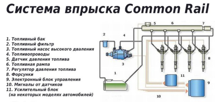 Ремонт Common Rail в Минске